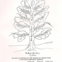Franklin Street Convent - Dayton, 75th Anniversary Parish Tree